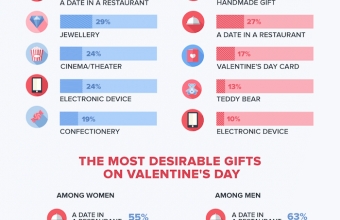 Infographic: Valentine's Day in Singapore