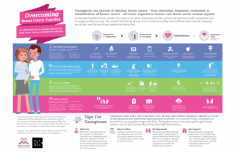 Infographic: Overcoming Breast Cancer