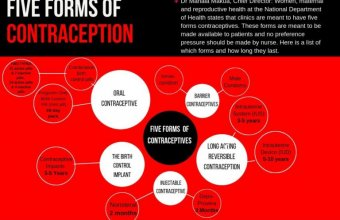 5 Forms of Contraception